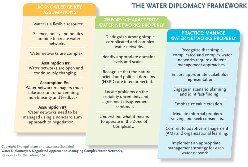 The Water Diplomacy Framework