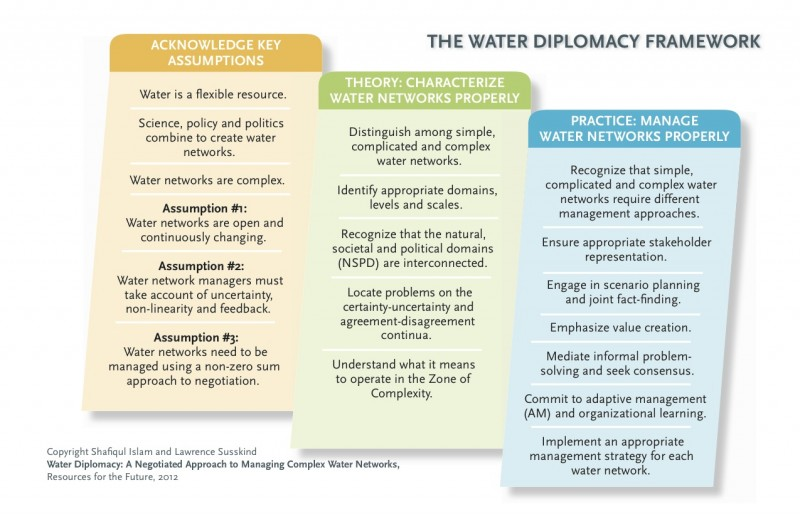 Water Diplomacy Card